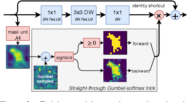 Figure 3 for Dynamic Convolutions: Exploiting Spatial Sparsity for Faster Inference