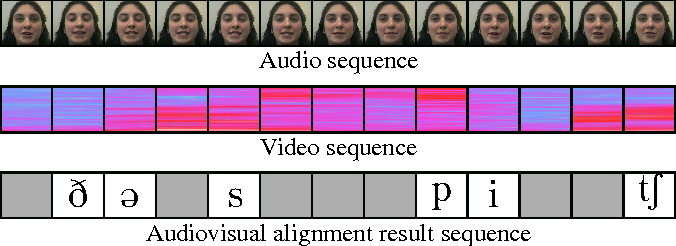 Figure 1 for Robust end-to-end deep audiovisual speech recognition
