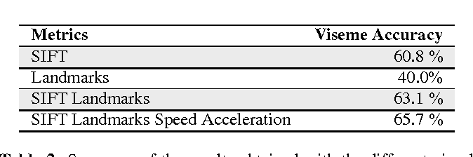 Figure 4 for Robust end-to-end deep audiovisual speech recognition