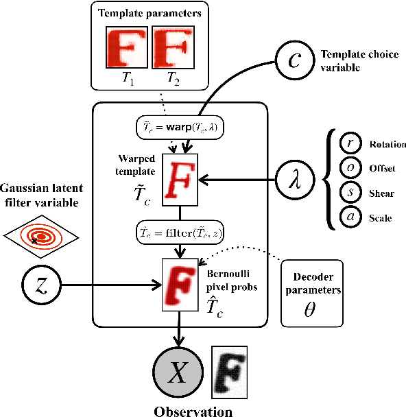 Figure 3 for A Probabilistic Generative Model for Typographical Analysis of Early Modern Printing