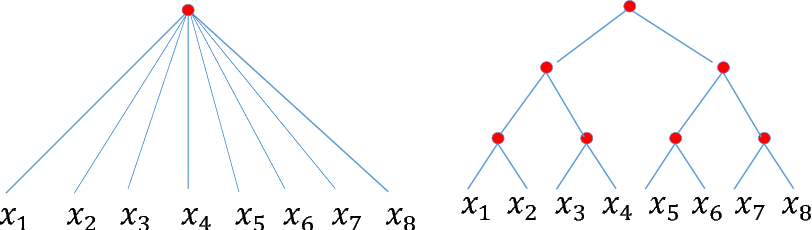 Figure 1 for Learning Functions: When Is Deep Better Than Shallow