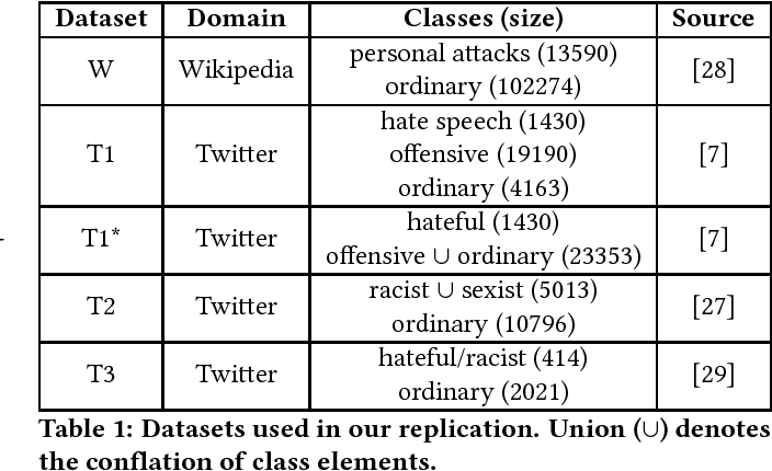 "Figure 1 for All You Need is ""Love"": Evading Hate-speech Detection"