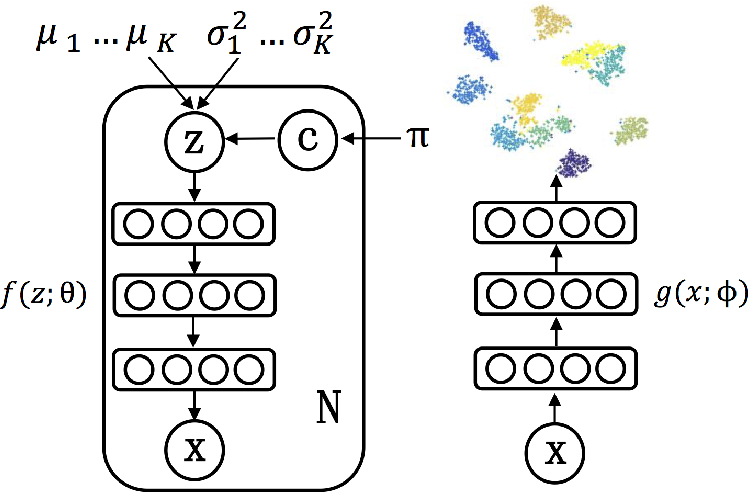 Figure 1 for Variational Deep Embedding: An Unsupervised and Generative Approach to Clustering