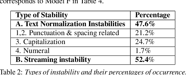 Figure 3 for Analyzing the Quality and Stability of a Streaming End-to-End On-Device Speech Recognizer