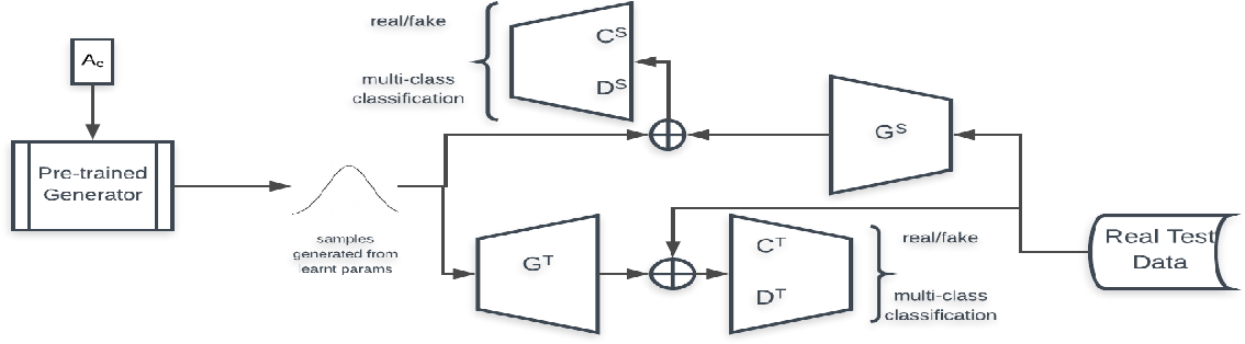 Figure 1 for A Generative Framework for Zero-Shot Learning with Adversarial Domain Adaptation