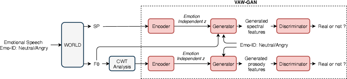 Figure 1 for Converting Anyone's Emotion: Towards Speaker-Independent Emotional Voice Conversion