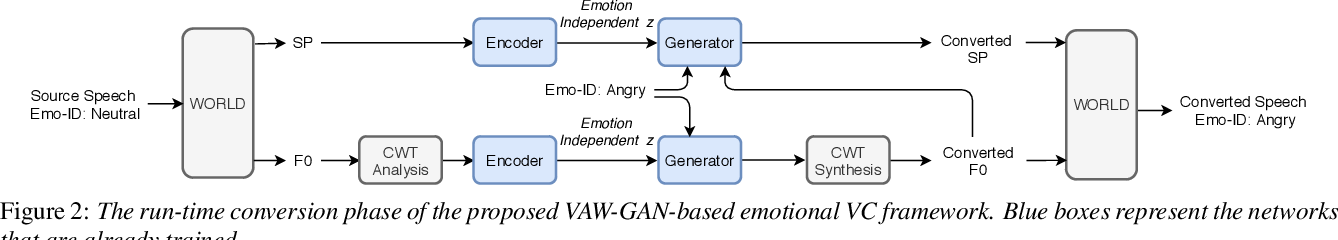 Figure 3 for Converting Anyone's Emotion: Towards Speaker-Independent Emotional Voice Conversion