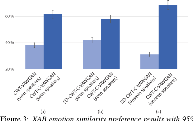Figure 4 for Converting Anyone's Emotion: Towards Speaker-Independent Emotional Voice Conversion