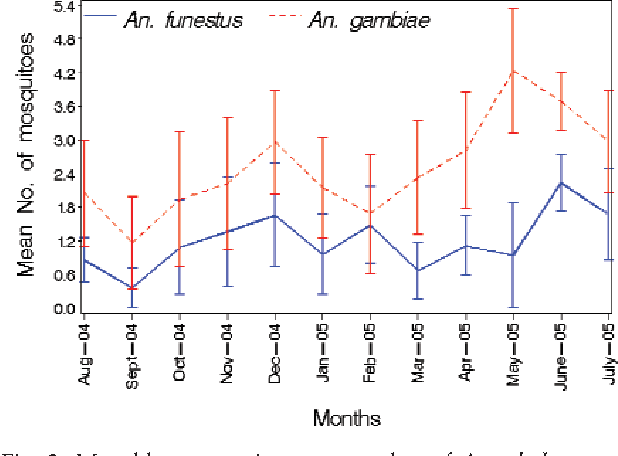 Fig. 2. Monthly geometric mean number of Anopheles gambiae s.l. and An. funestus in Mvomero district.