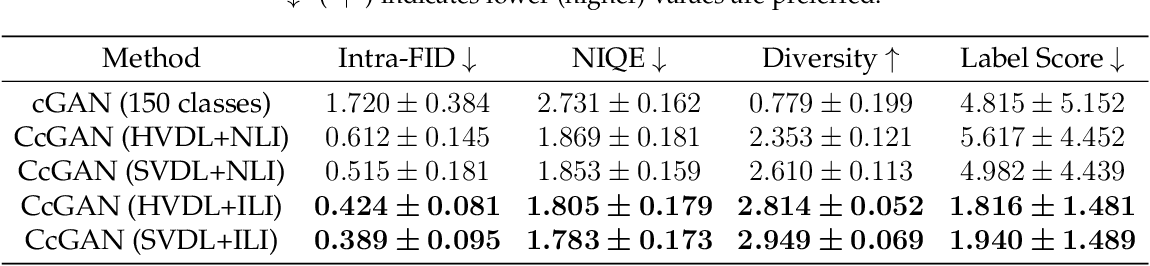 Figure 3 for CcGAN: Continuous Conditional Generative Adversarial Networks for Image Generation