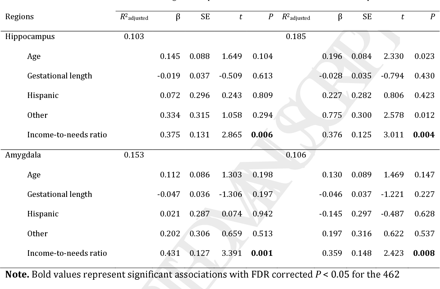 Poverty Linked To Brain Structure In >> Table 3 From Childhood Poverty And The Organization Of Structural