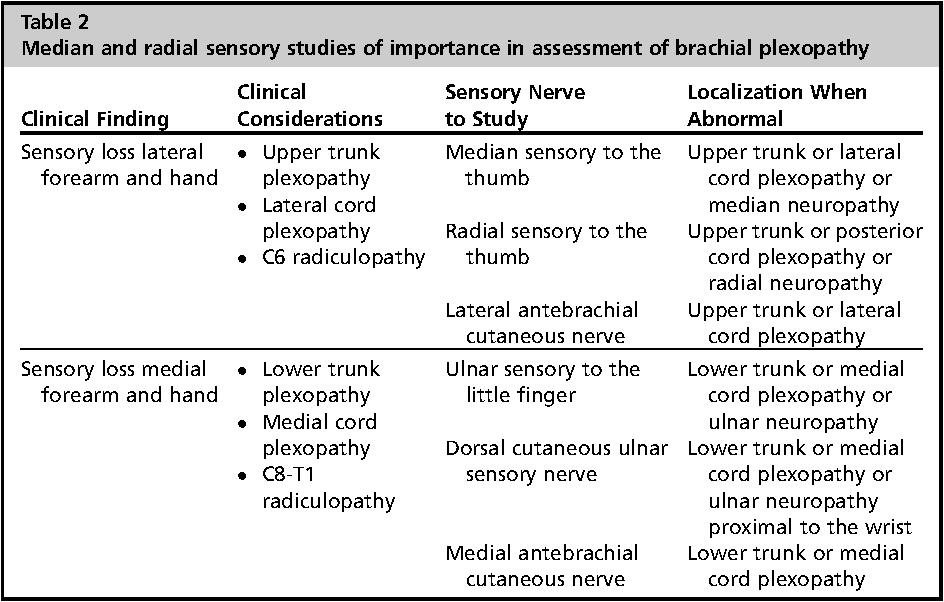 Electrodiagnosis of brachial plexopathies and proximal upper ...