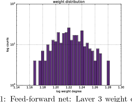 Figure 1 for Criticality & Deep Learning I: Generally Weighted Nets