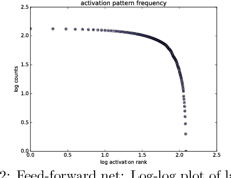Figure 2 for Criticality & Deep Learning I: Generally Weighted Nets
