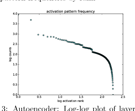 Figure 3 for Criticality & Deep Learning I: Generally Weighted Nets