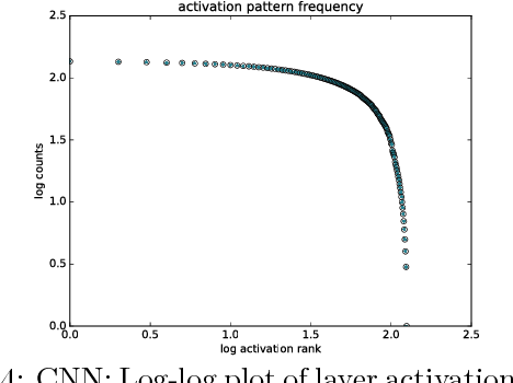 Figure 4 for Criticality & Deep Learning I: Generally Weighted Nets