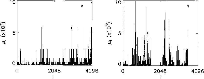 figure 3 from multiplicative multifractal modelling of long