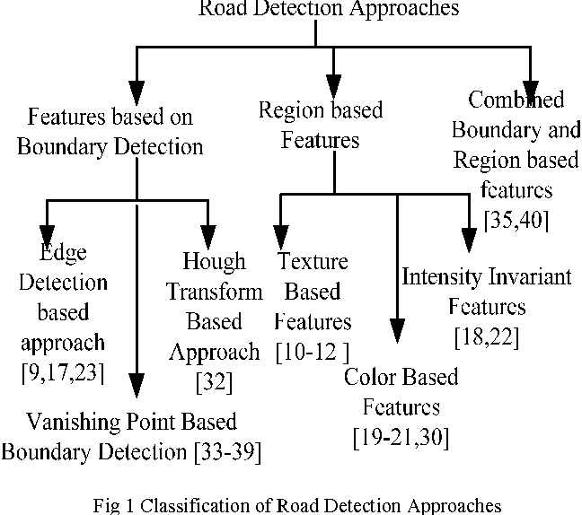 Fig 1 Classification of Road Detection Approaches
