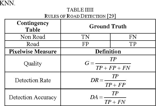 TABLE IIIII RULES OF ROAD DETECTION [29]