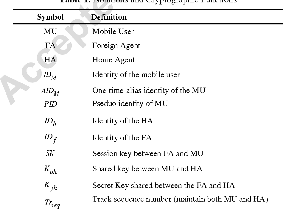 An Efficient Mutual Authentication And Key Agreement Scheme