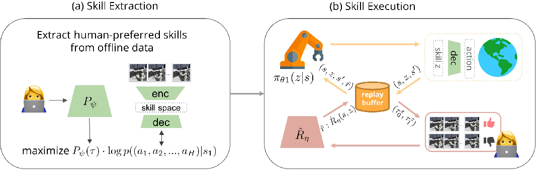 Figure 1 for Skill Preferences: Learning to Extract and Execute Robotic Skills from Human Feedback