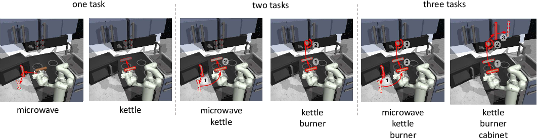 Figure 2 for Skill Preferences: Learning to Extract and Execute Robotic Skills from Human Feedback