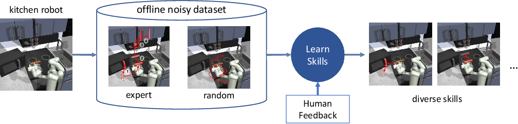 Figure 3 for Skill Preferences: Learning to Extract and Execute Robotic Skills from Human Feedback