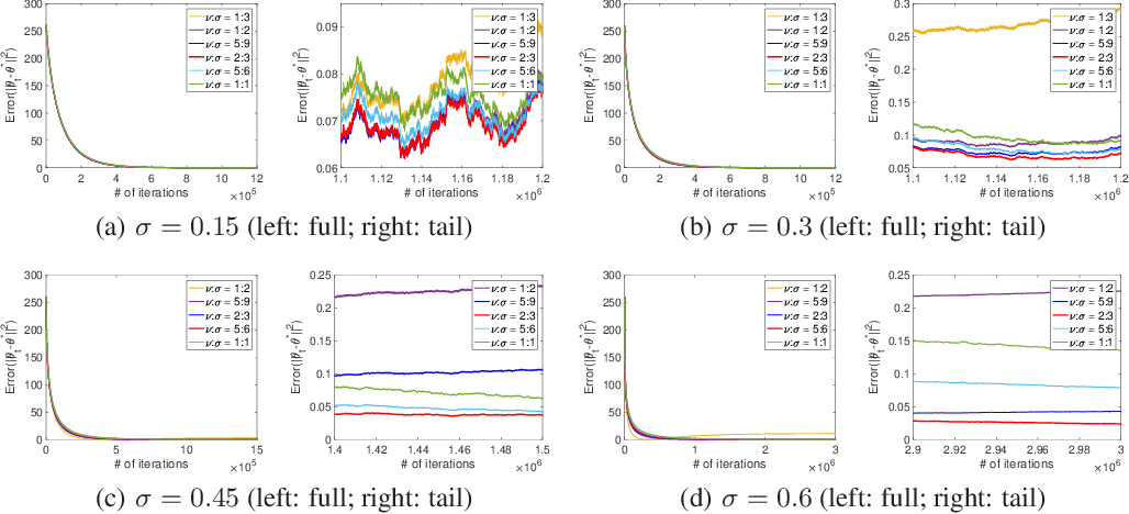 Figure 1 for Two Time-scale Off-Policy TD Learning: Non-asymptotic Analysis over Markovian Samples