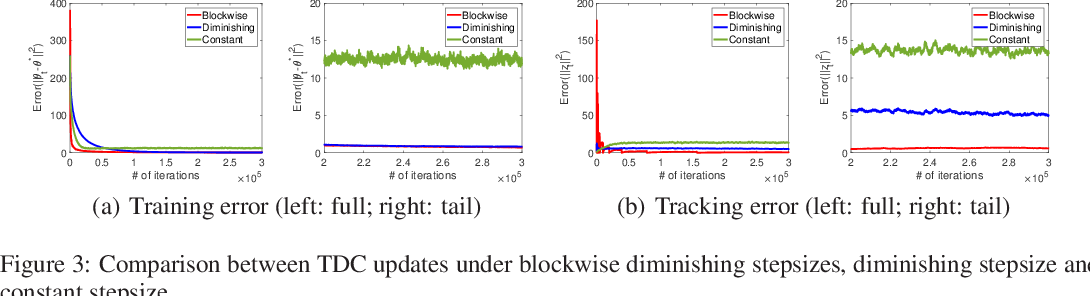 Figure 3 for Two Time-scale Off-Policy TD Learning: Non-asymptotic Analysis over Markovian Samples