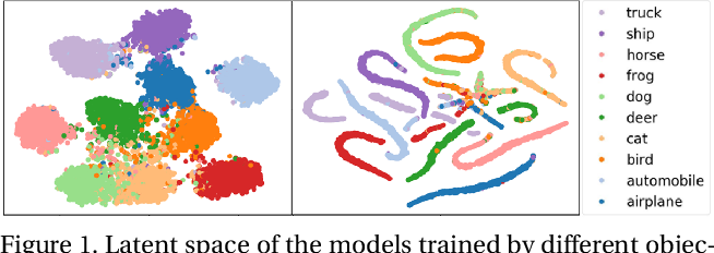 Figure 1 for Improving Adversarial Robustness via Guided Complement Entropy