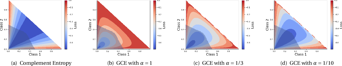 Figure 3 for Improving Adversarial Robustness via Guided Complement Entropy
