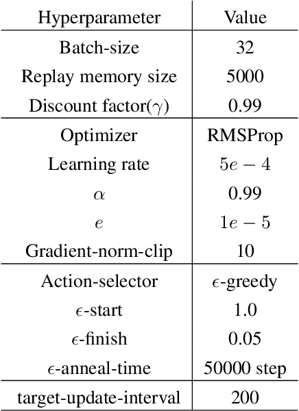 Figure 3 for Action Semantics Network: Considering the Effects of Actions in Multiagent Systems