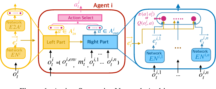 Figure 1 for Action Semantics Network: Considering the Effects of Actions in Multiagent Systems