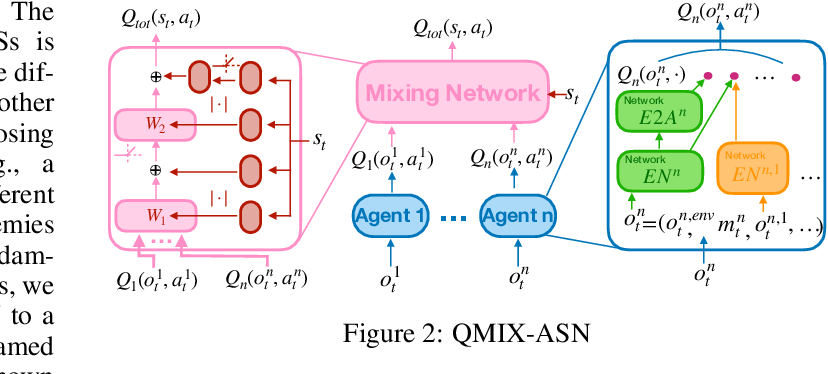 Figure 2 for Action Semantics Network: Considering the Effects of Actions in Multiagent Systems