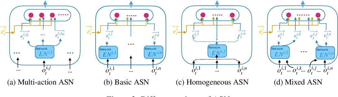 Figure 4 for Action Semantics Network: Considering the Effects of Actions in Multiagent Systems