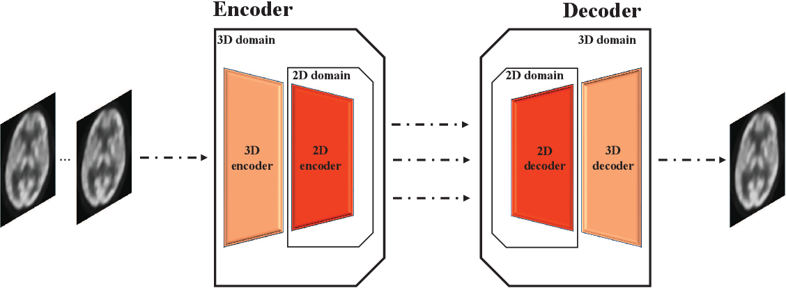 Figure 1 for Parameter Constrained Transfer Learning for Low Dose PET Image Denoising