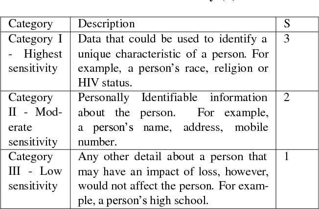 PDF] A Model for System Developers to Measure the Privacy