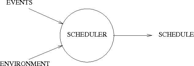 research papers on cpu scheduling algorithms Research paper available online at in this paper genetic algorithm is used to find a solution for cpu scheduling genetics algorithm is based on the principle of.