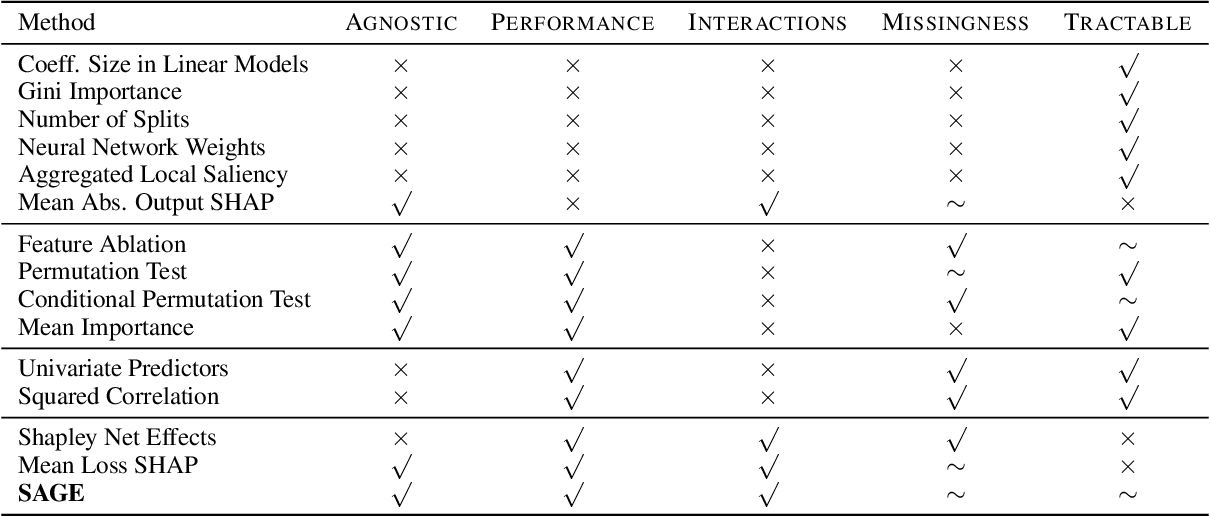 Figure 1 for Understanding Global Feature Contributions Through Additive Importance Measures