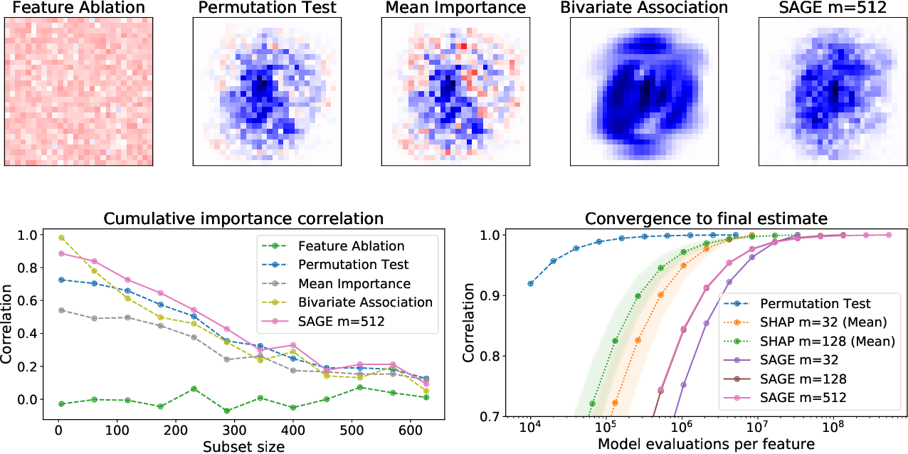 Figure 2 for Understanding Global Feature Contributions Through Additive Importance Measures