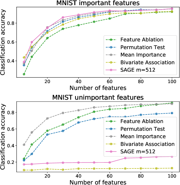 Figure 3 for Understanding Global Feature Contributions Through Additive Importance Measures