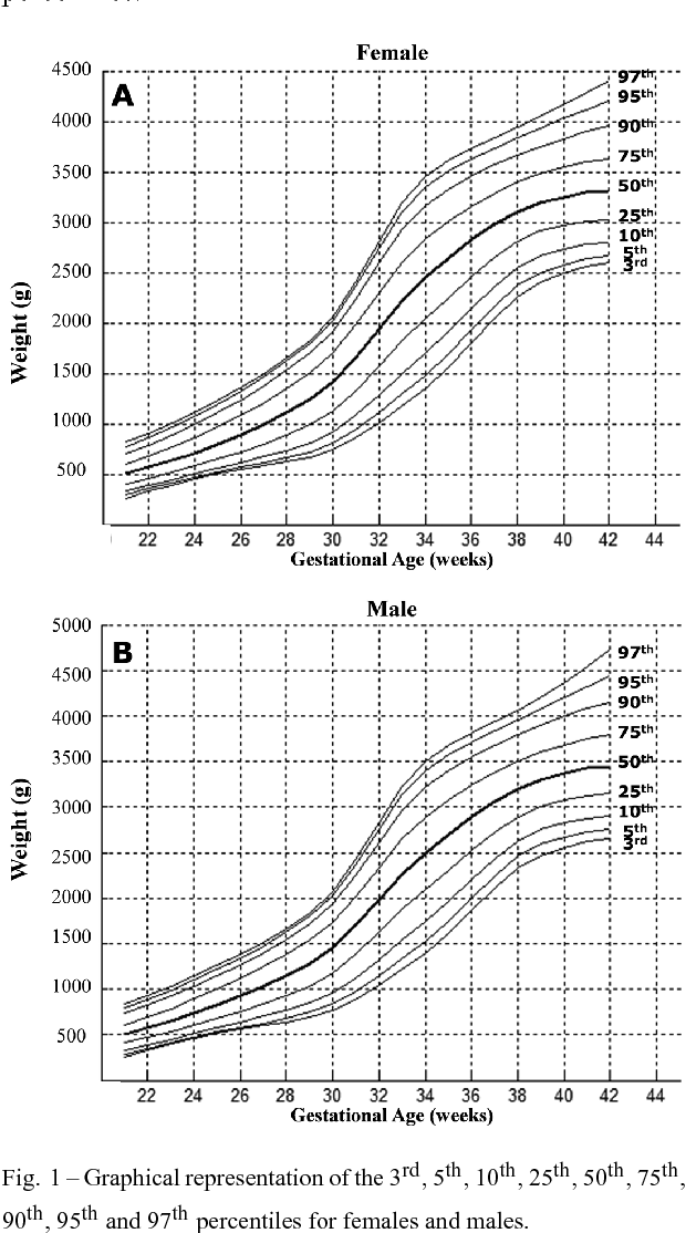 Figure 1 From Birth Weight Patterns By Gestational Age In Brazil