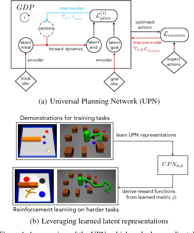 Figure 1 for Universal Planning Networks