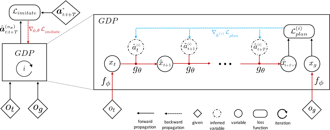 Figure 3 for Universal Planning Networks