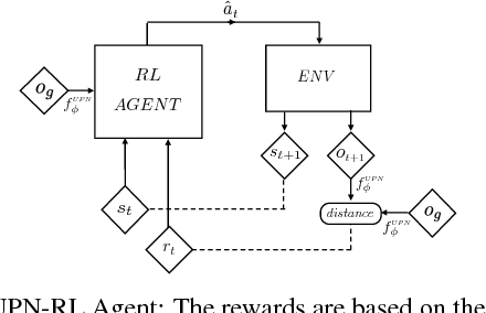 Figure 4 for Universal Planning Networks