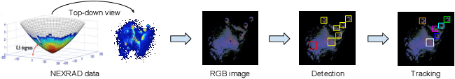 Figure 2 for Detecting and Tracking Communal Bird Roosts in Weather Radar Data