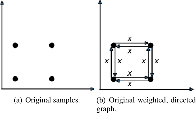 Figure 1 for Improving the Evaluation of Generative Models with Fuzzy Logic