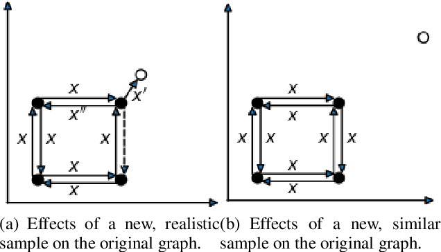 Figure 2 for Improving the Evaluation of Generative Models with Fuzzy Logic