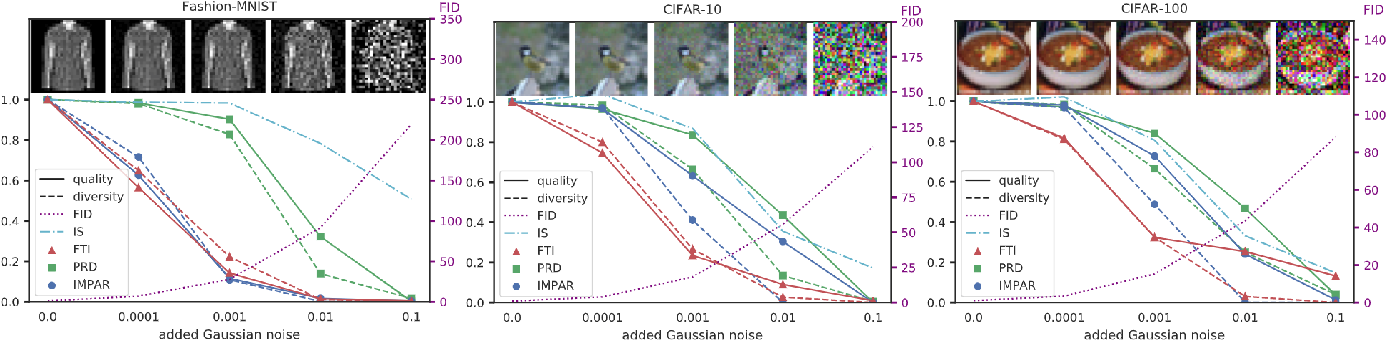 Figure 4 for Improving the Evaluation of Generative Models with Fuzzy Logic