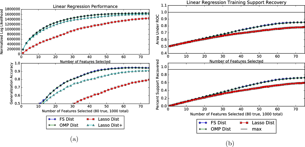 Figure 1 for Scalable Greedy Feature Selection via Weak Submodularity